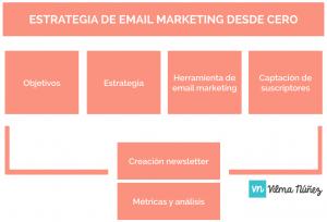 la-estrategia-de-email-marketing