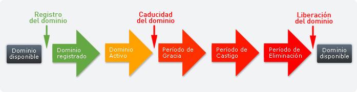 Ciclo De Vida De Un Dominio (Imagen Por Giann Olivera)